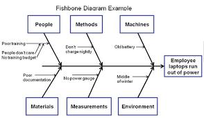 best images of fishbone diagram food   root cause analysis    root cause analysis fishbone diagram