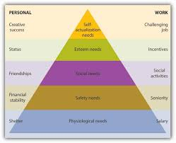 motivating employees maslow s hierarchy of needs theory