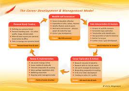 career development model km kelly magowan giving careers direction career development model km