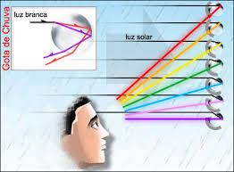 Resultado de imagem para a luz física
