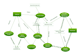 dfd library systemdfd process