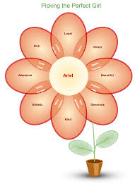 venn diagram templateexample of chained venn diagrams in the form of a flower