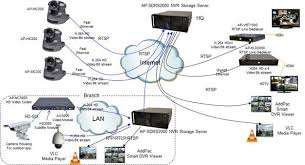 images of ip camera network diagram   diagramsip camera network diagram photo album diagrams