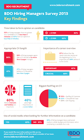 what does your cv say about you hiring managers survey by bdo bdo hiring managers survey