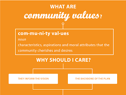 values and vision graphic what are community values definition characteristics aspirations and moral attributes