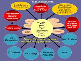 curriculum osborne school website post 16 vocational learning