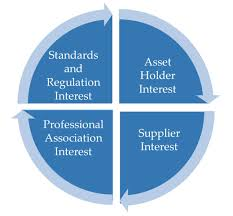 professional and trade association network asset leadership network interest types