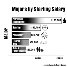 studying philosophy lead to top careers the baylor lariat philosophy infographic
