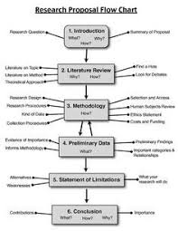 ideas about research proposal on pinterest  writing a  research proposal