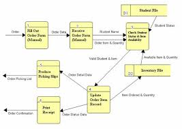 systems analysisdata dictionary