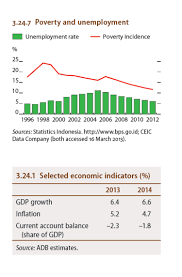 poverty and unemployment selected economic indicators poverty and unemployment selected economic indicators infographic