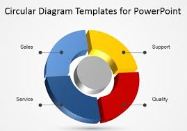 using circular diagrams to model a process cycle in powerpointcircular diagram templates for powerpoint