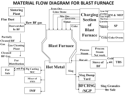 steel authority of india ltd bokaro       material flow diagram