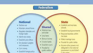 american federalism  academic research paper writing services  american federalism  academic research paper writing services  pulse  linkedin