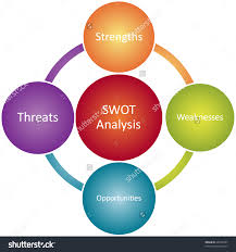 swot analysis business strategy management process concept diagram    swot analysis business strategy management process concept diagram illustration preview  save to a lightbox