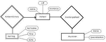 hospital erd diagram