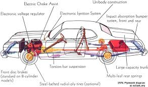 basic car engine  s diagram   engine car  s and component        car  s diagram on basic car engine parts diagram