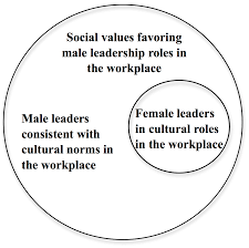feminine paths to leadership in perceptions of female counter cultural roles of women leaders in a masculine culture