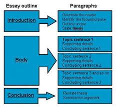 argument essay format   opuva cleans a big  big resume for less    women sports journalist essay order essays online