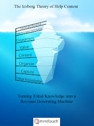 ice berg theory related keywords suggestions ice berg theory the iceberg theory of help content