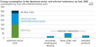 Energy needed to produce <b>aluminum</b> - Today <b>in</b> Energy - U.S. ...