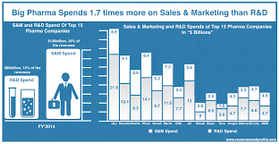 understanding the new pharma business model revenues profits big pharma spend on s and marketing