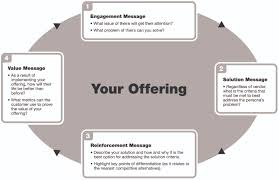 introducing the message box the marketing high ground the message box template is a tool used to refine our business story