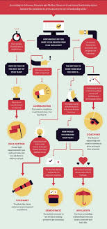 infographic are you a visionary leader human resources online infographic on leadership infographic