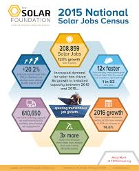 great news the solar industry is hiring alba energy 2015 solar energy jobs report