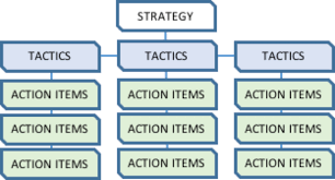 outlines venture group from strategy to execution a primer on strategy is comprised of the short and mid range goals you ll need to achieve your long term goal here s an example