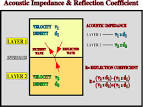 Images & Illustrations of acoustic impedance