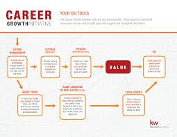 keller williams realty phoenix cgi keller williams realty career growth initiative