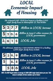 housing provides local community benefits housing first network this is the first step in another set of economic ripples that cause a permanent increase in the level of economic activity jobs wages and local tax