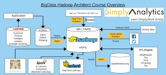 bigdata analytics hadoop iot android bigdata