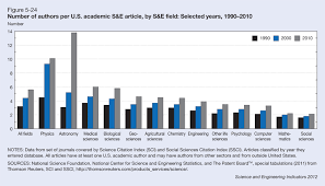 nsf gov   S amp E Indicators        Chapter    Academic Research and     Figure      focuses on the authors per paper for S amp E articles by field with an author from the U S  academic sector over the same    year period