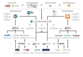 how to build links with web   free blogslink building seo diagram