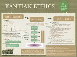 higher philosophy rmps revision posted in ethics