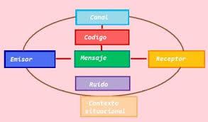 Resultado de imagen de esquema de la comunicación