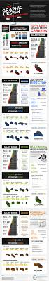 graphic design careers by the numbers infographic edu graphic design careers infographic back to top