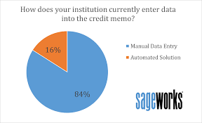 poll vast majority of bankers still manually create credit memo is