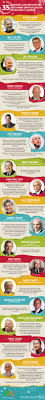 best ideas about customer service customer 35 inspiring customer service quotes from leaders inforgraphic