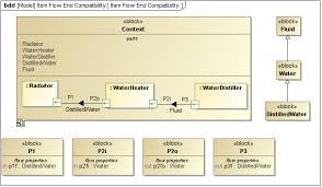 sysml block definition diagram   sysml plugin      no magic    sysml block definition diagram