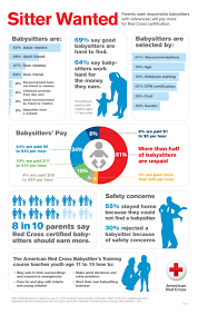 finding a baby sitter who s just as good be even better view full sizeamerican red cross results on several babysitting questions by the american red cross