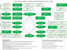 program requirements food science major technical track requirements 2010