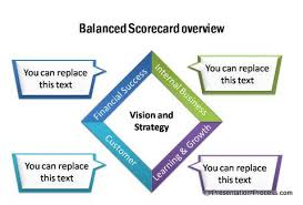 balanced score card diagrams from ceo pack