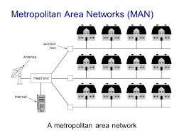 introduction   chapter  introduction computer networking  a top    metropolitan area networks  man  a metropolitan area network