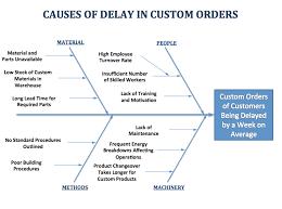 example     delays in custom order shipments   fishbone diagramsfishbone diagram   example