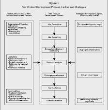 new product development   strategy organization levels system  figure  new product development process factors and strategies