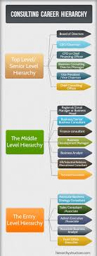17 best images about career hierarchy ibm short 17 best images about career hierarchy ibm short term goals and sunglasses
