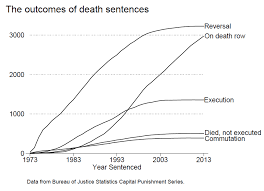 studies most likely outcome of death sentence is that it will be studies most likely outcome of death sentence is that it will be reversed